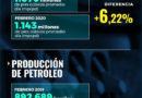 Producción de gas en Colombia creció 6,22% en febrero de 2020, la más alta de los últimos cuatro años