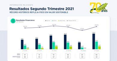 Resultados de Ecopetrol durante el segundo Trimestre de 2021